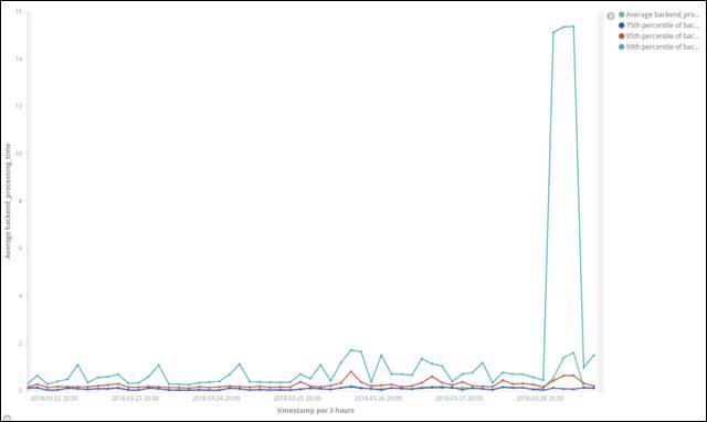 AWS ElasticSearch for Ad-Hoc ELB Log Analysis - Jason