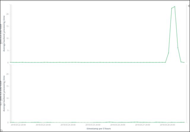 AWS ElasticSearch for Ad-Hoc ELB Log Analysis - Jason Antman's Blog